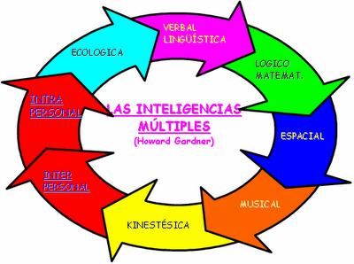 Teoría de las inteligencias múltiples.
